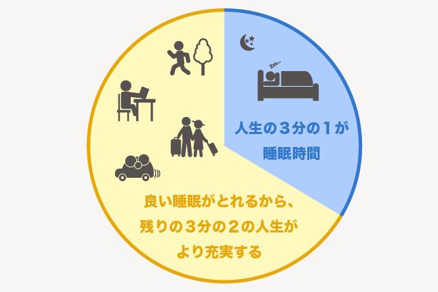 人生の3分の1は睡眠